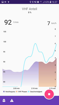 The BAYathlon app displays the live heart rate data and phases of atrial fibrillation.